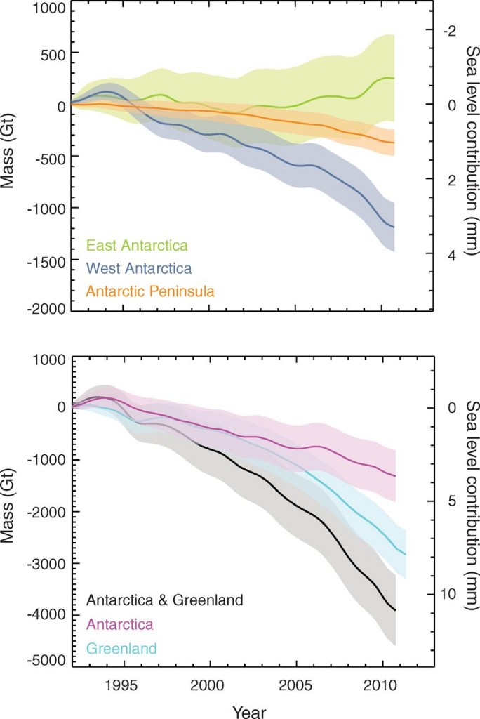 Figure 2: Estimates of total Antarctic land ice changes and approximate sea level contributions using a combination of different measurement techniques (Shepherd, 2012). Shaded areas represent the estimate uncertainty (1-sigma).