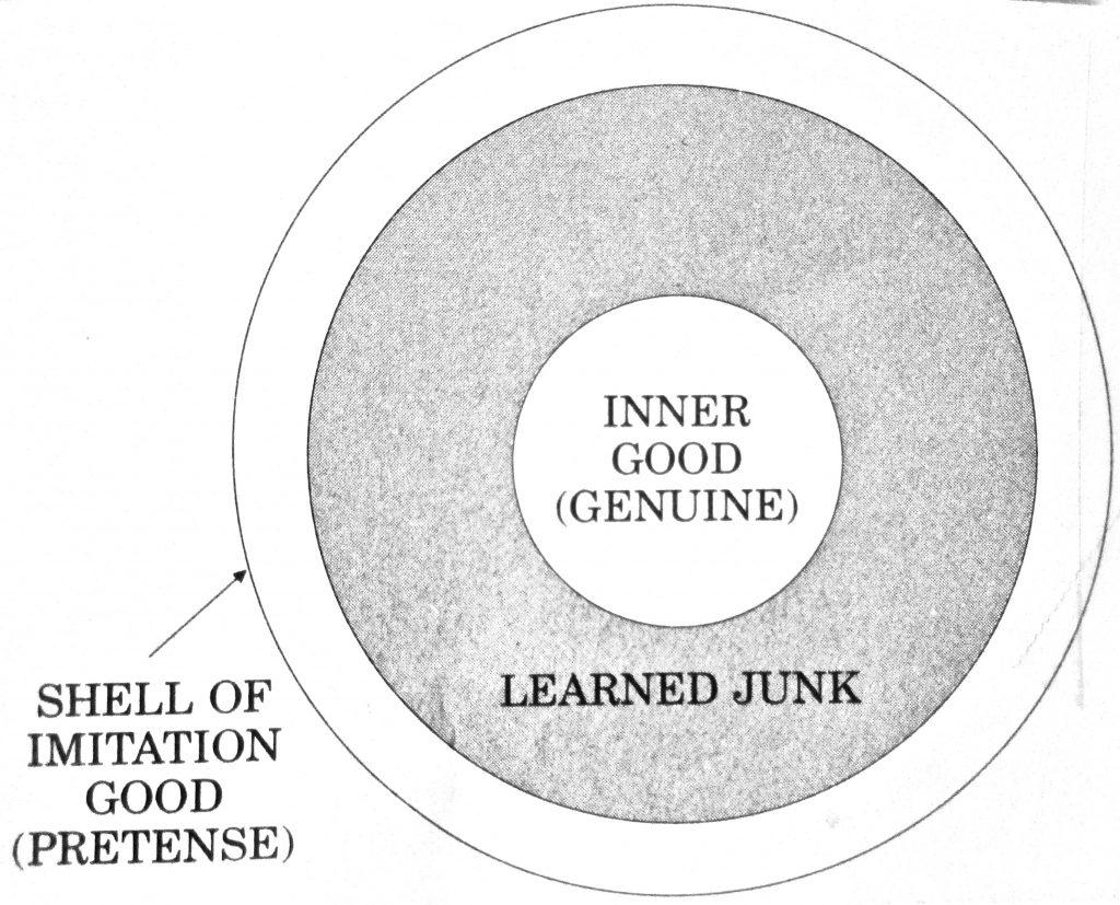 Cartoon Inner Good GenuineLearned June