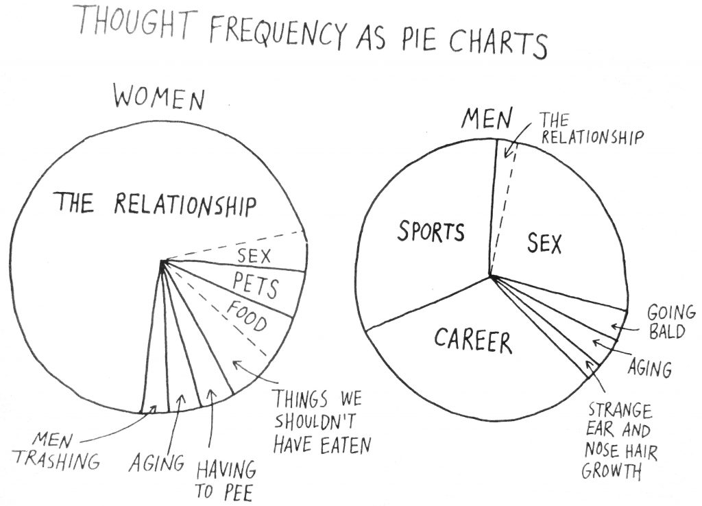 Cartoon Thought Frequency As Pie Charts