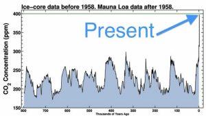 EARTHS CARBON DIOXIDE LEVELS REACH HISTORIC HIGH