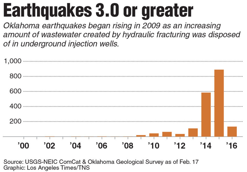 Fracking Causes Earthquakes in Oklahoma Graph