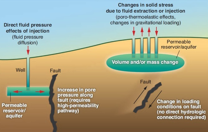 Fracking Causes Earthquakes In Oklahoma Antarctica Journal