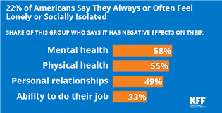 Americans Suffer From Loneliness Chart 2