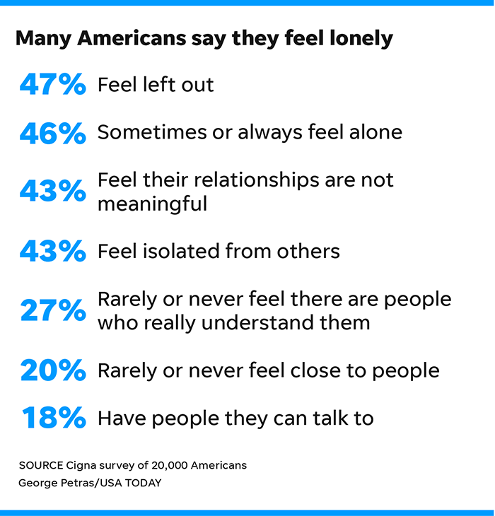 Americans Suffer From Loneliness Chart