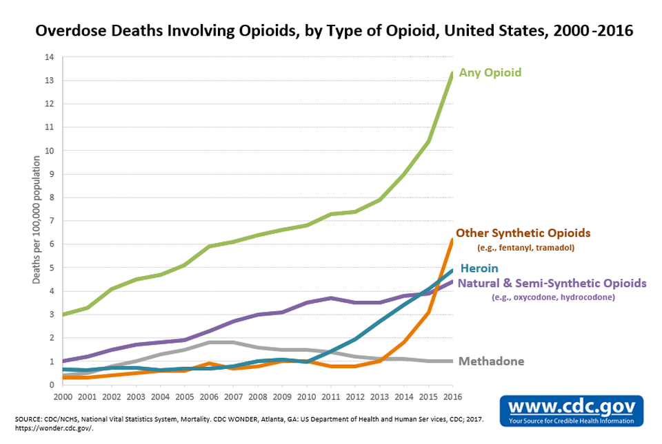 Fentanyl Epidemic in America