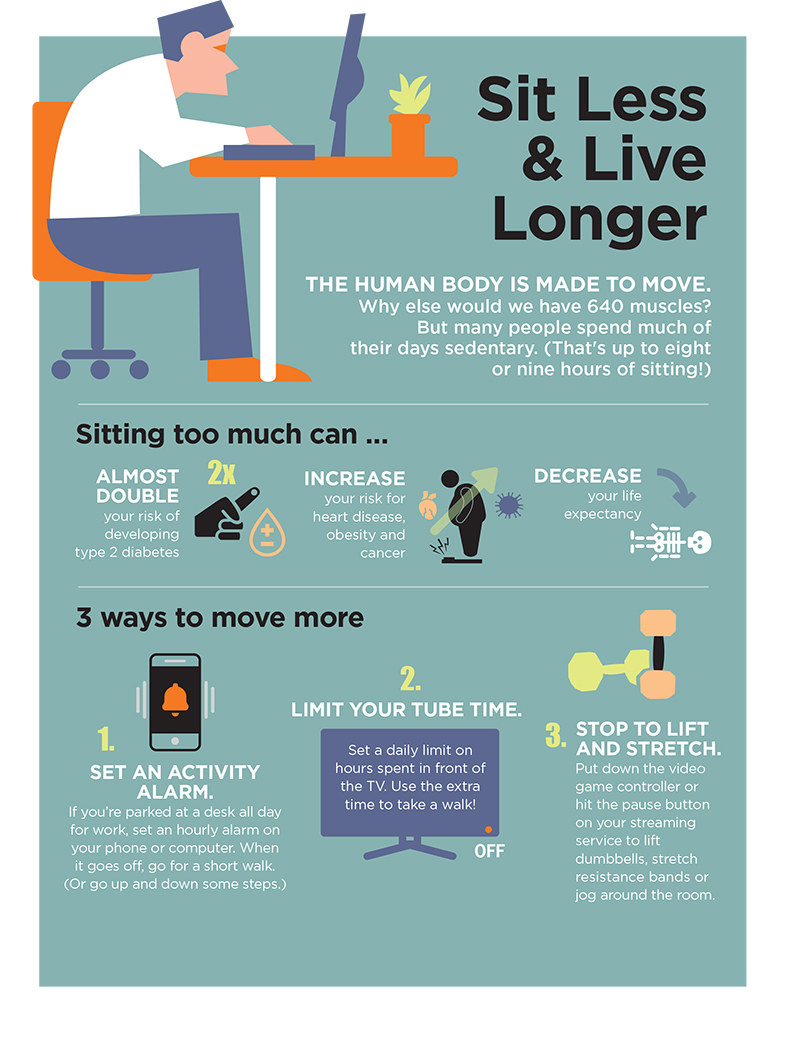 Move More, Sit Less, Likely to Live Longer Chart